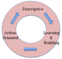 reflective essay learning journey